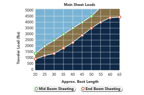 Main-Sheet-Loads